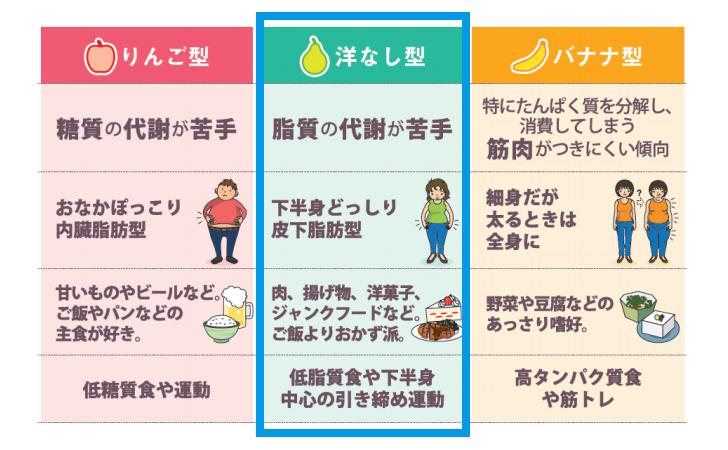 【肥満遺伝子タイプ】洋ナシ型
