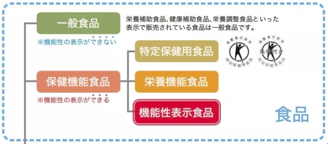 機能性表示食品や特定保健食品(トクホ)
