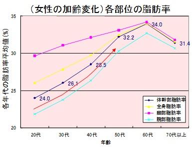 女性の加齢の変化による脂肪率